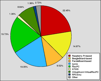 Pie chart showing the range of RISC OS computer systems in use